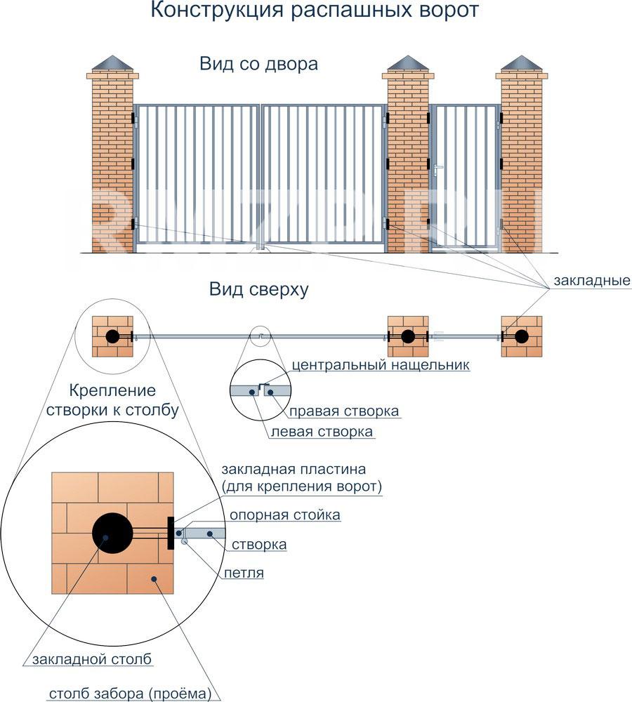 Ворота сделать распашные ворота